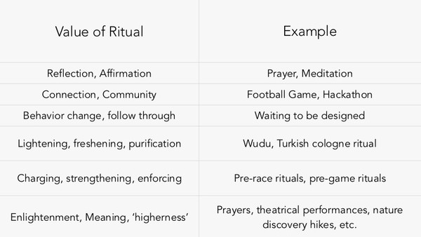 Values of Ritual