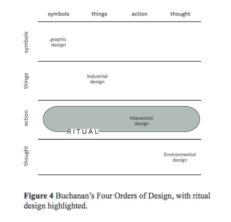 FOUR ORDERS OF DESIGN: RITUAL