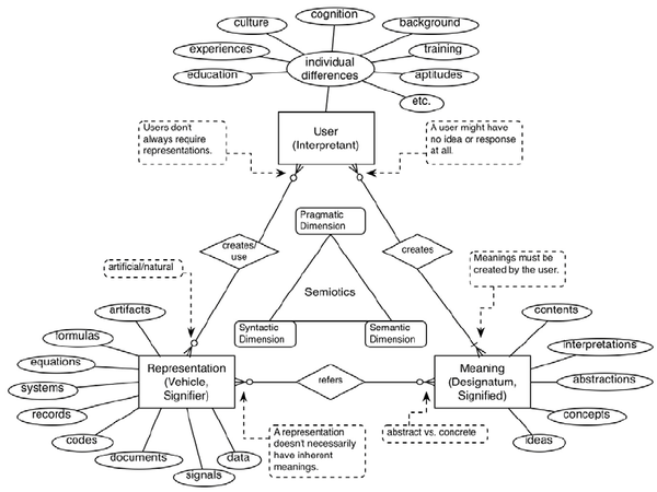 an-entity-relationship-diagram-of-user-information-behavior.png