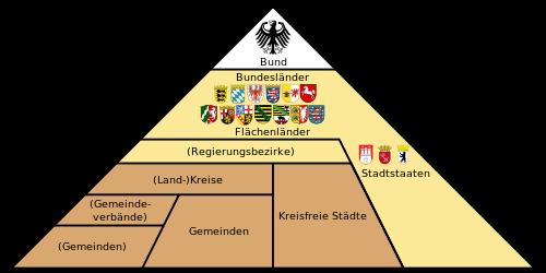 500px-administrative_gliederung_deutschlands.svg.png