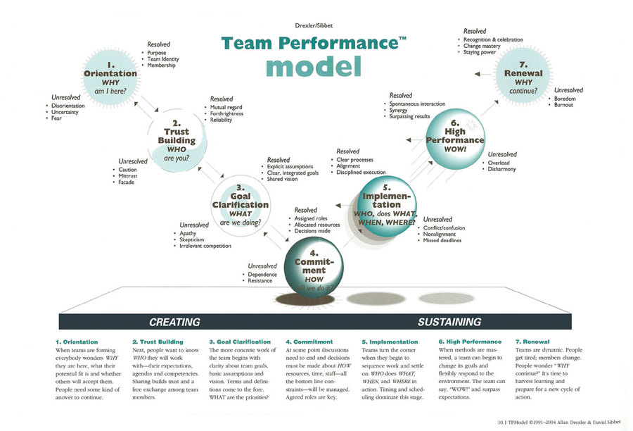 drexler-sibbet-team_performance_model.jpg