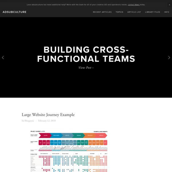 Workflow / Organization — Adsubculture
