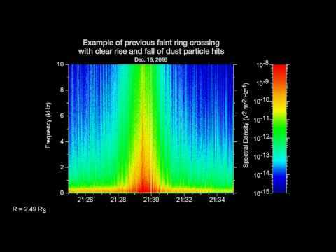 This video represents data collected by the Radio and Plasma Wave Science instrument on NASA's Cassini spacecraft, as it crossed the plane of Saturn's rings on Dec. 18, 2016. The instrument is able to record ring particles striking the spacecraft in its data.