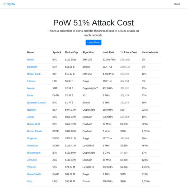 Cost of a 51% Attack for Different Cryptocurrencies | 51Crypto