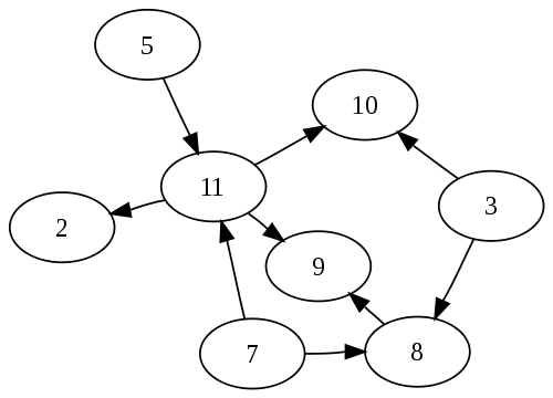 500px-Directed_acyclic_graph_3.svg.png