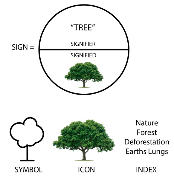 semiotics_tree-011.png
