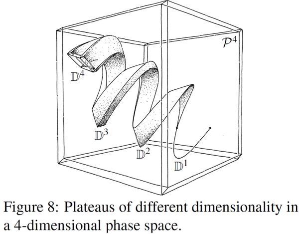 4-th dimensional phase space