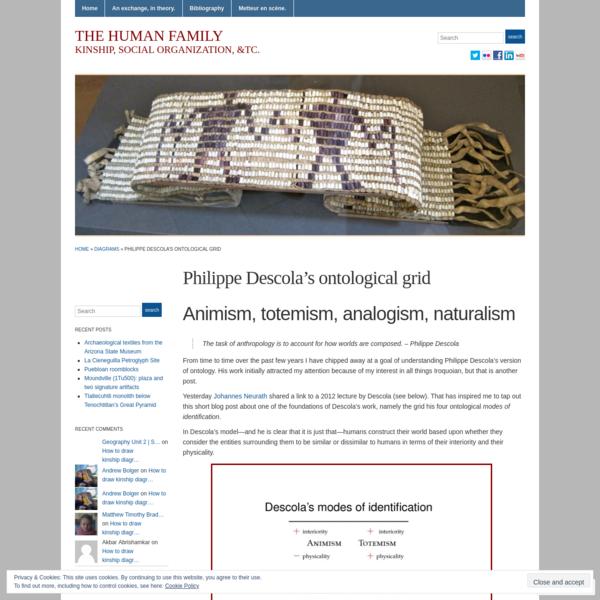 Philippe Descola's ontological grid