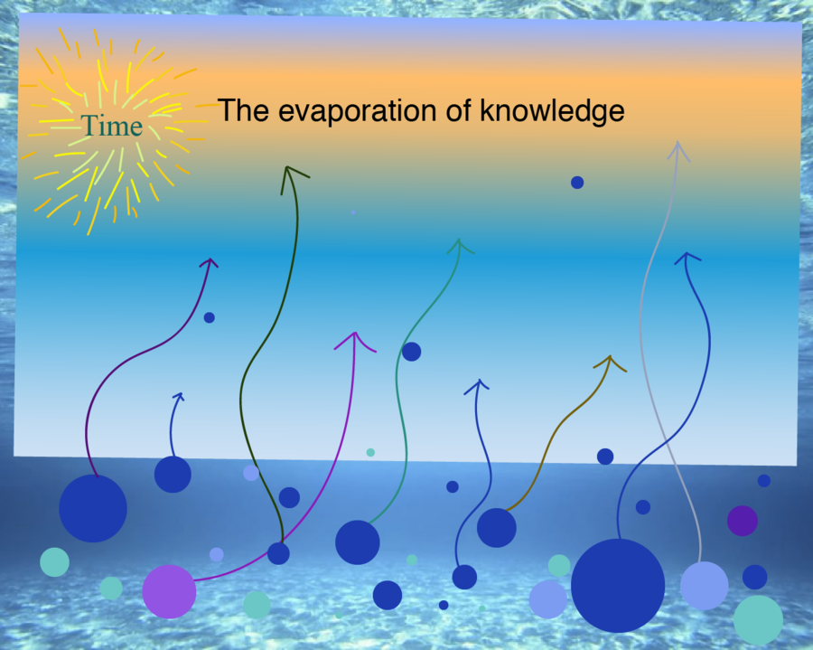 The evaporation of knowledge over time