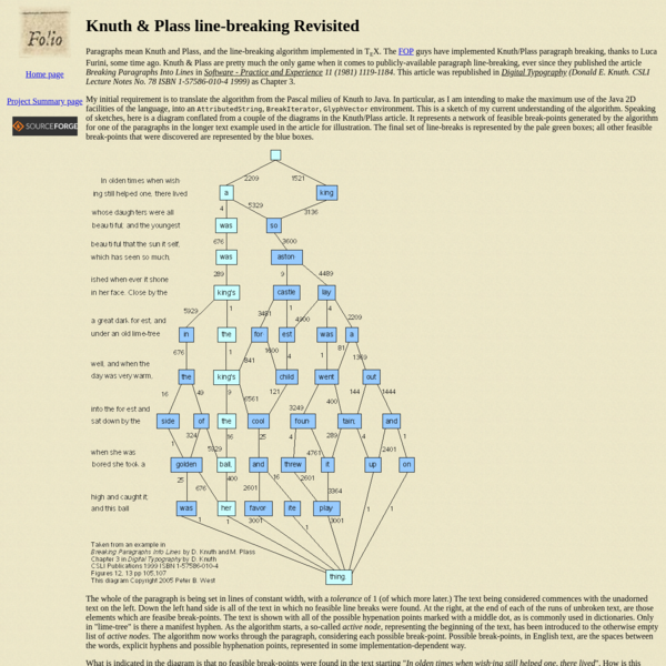 The Knuth/Plass line-breaking algorithm and its application to Folio