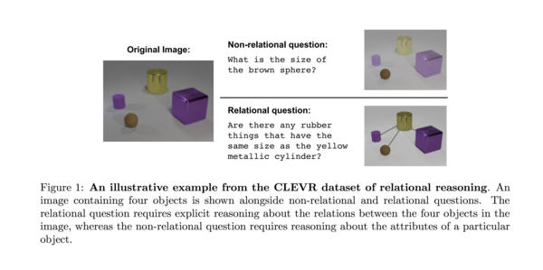 Excerpt: A simple neural network module for relational reasoning