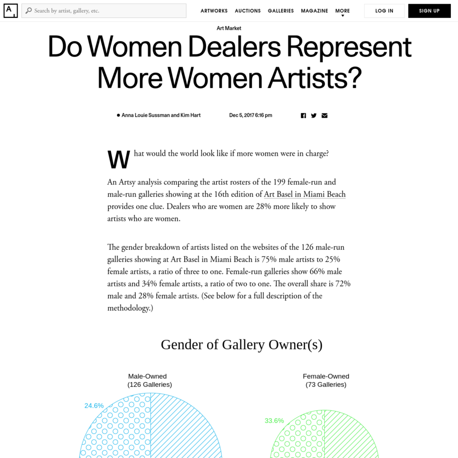 Methodology: These figures were compiled using the galleries from the 2017 exhibitor list at Art Basel in Miami Beach, within the Galleries, Nova, Positions, and Survey sectors. If a gallery was determined to be all-female or all-male owned, we analyzed its current roster based on information provided on its website.