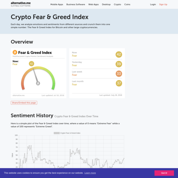 The crypto fear & greed index of alternative.me provides an easy overview of the current sentiment of the Bitcoin / crypto market at a glance.