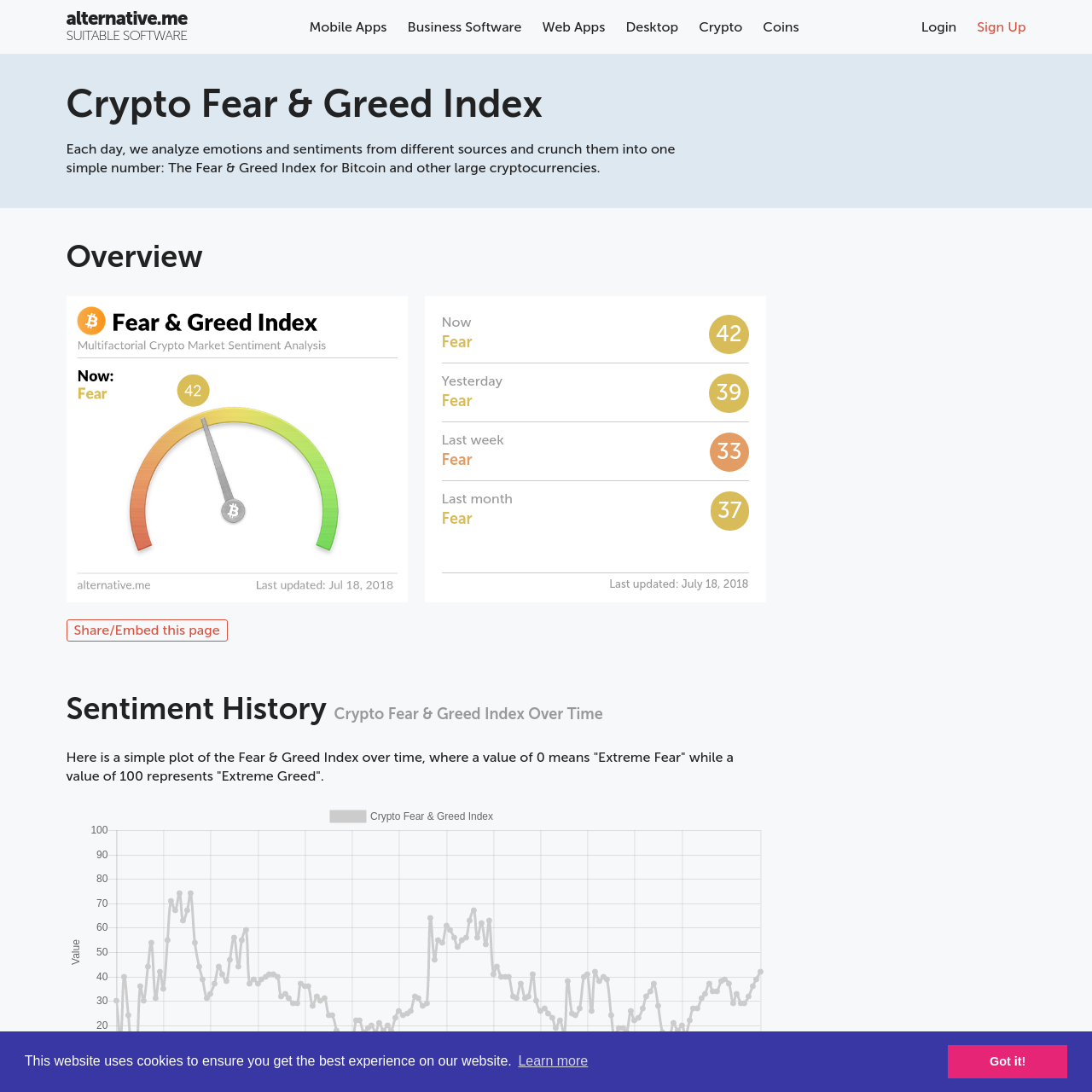 Are na / Crypto Fear & Greed Index - Bitcoin Sentiment