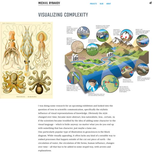 Visualizing complexity · Michail Rybakov