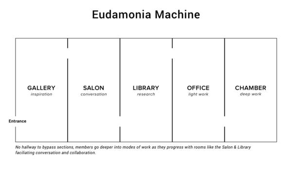 Eudamonia Machine