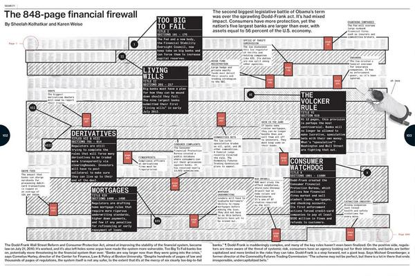 The 848-page Financial Firewall | Bloomberg Businessweek