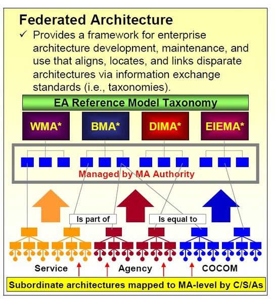 federated_architecture.jpg