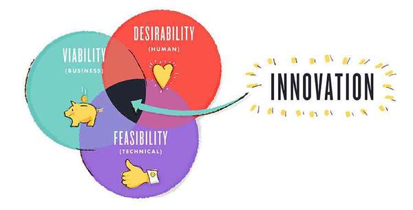 Design Thinking & Business Design