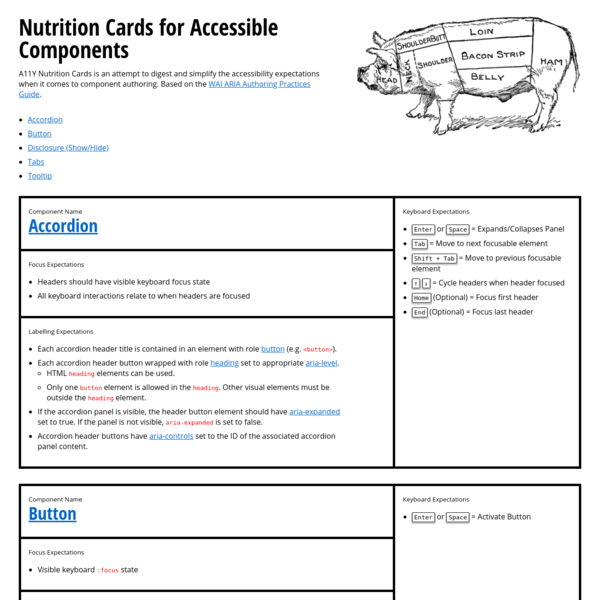 A11Y Nutrition Cards is an attempt to digest and simplify the accessibility expectations when it comes to component authoring. Based on the WAI ARIA Authoring Practices Guide.