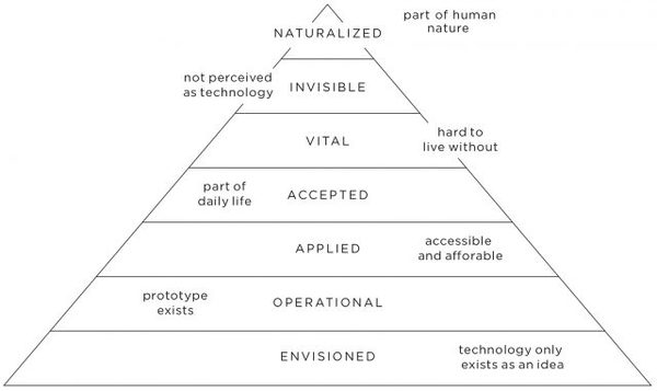 pyramid-of-technology-model-white-cropped-640x381.jpg