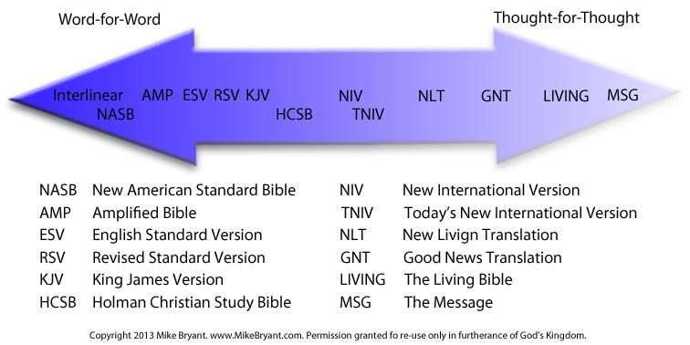 Translation-Contiuum-Chart.png