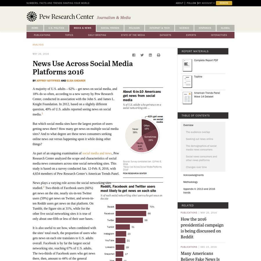 A majority of U.S. adults - 62% - get news on social media, and 18% do so often, according to a new survey by Pew Research Center, conducted in association with the John S. and James L. Knight Foundation. In 2012, based on a slightly different question, 49% of U.S.