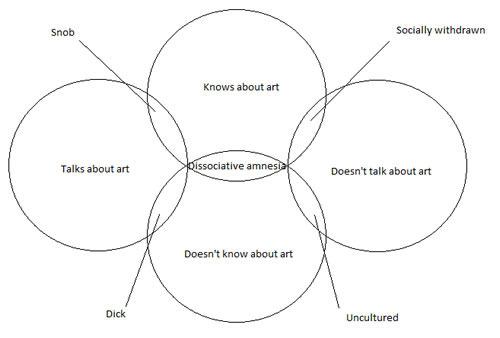 art-personality-venn-diagram.jpg
