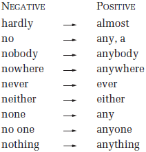 05093500a-double-negatives.png