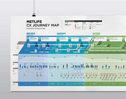 MetLife CX Journey Map