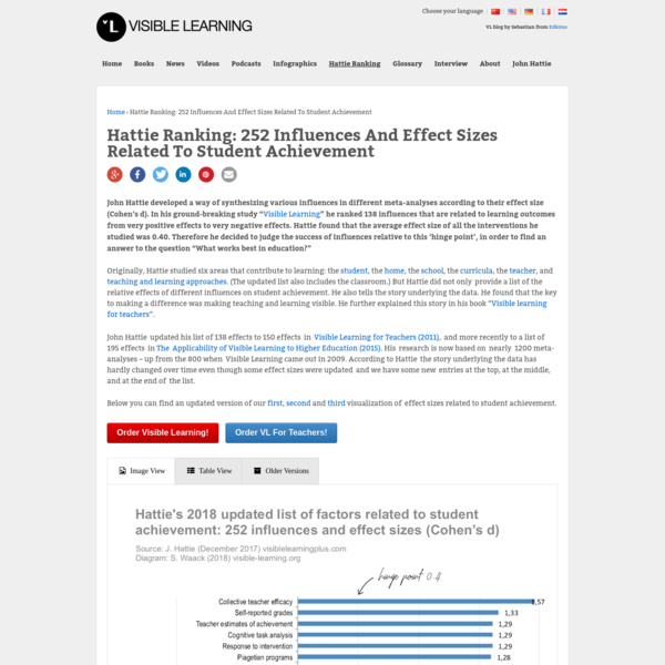 """John Hattie developed a way of synthesizing various influences in different meta-analyses according to their effect size (Cohen's d). In his ground-breaking study """"Visible Learning"""" he ranked 138 influences that are related to learning outcomes from very positive effects to very negative effects."""