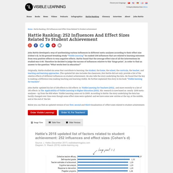 Hattie effect size list - 256 Influences Related To Achievement