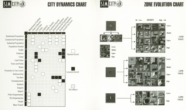 The classic SimCity Classic reference card
