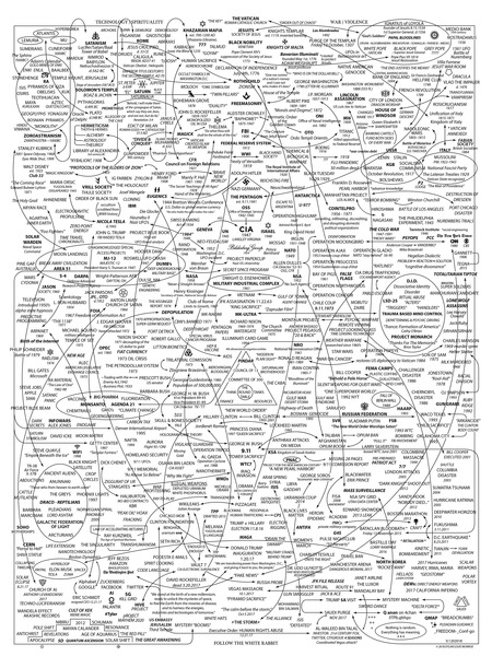 The QAnon Ultimate Conspiracy Chart that explains everything