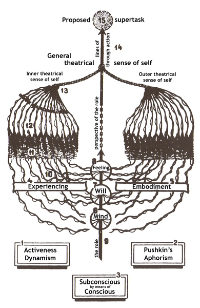"Diagram of Stanislavski's 'system', based on his ""Plan of Experiencing"" (1935), showing the inner (left) and outer (right) aspects of a role uniting in the pursuit of a character's overall ""supertask"" (top) in the drama.  Wikipedia: https://en.wikipedia.org/wiki/Stanislavski%27s_system"