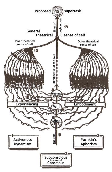 Konstantin Stanislavski, Plan of Experiencing, 1935