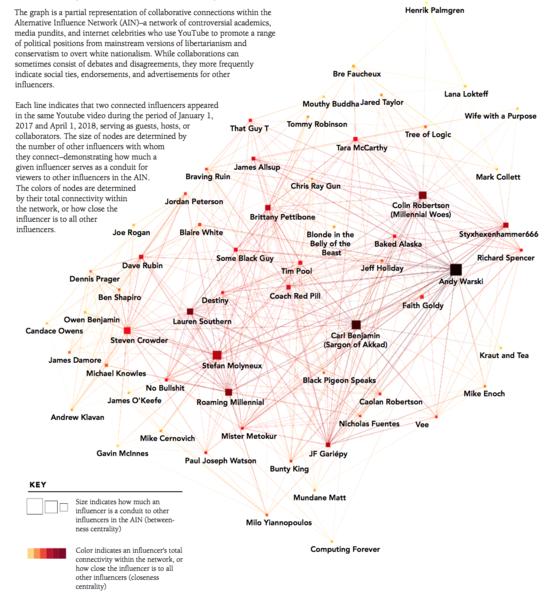 Alternative Influence Network