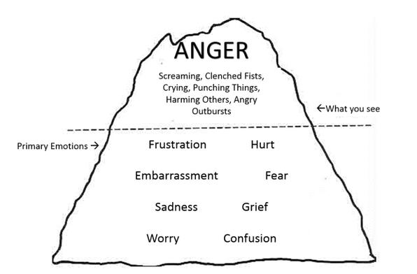 anger-iceberg.png?resize=1400-9999-ssl=1