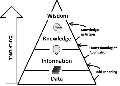 data-information-knowledge-wisdom-dikw-pyramid.png