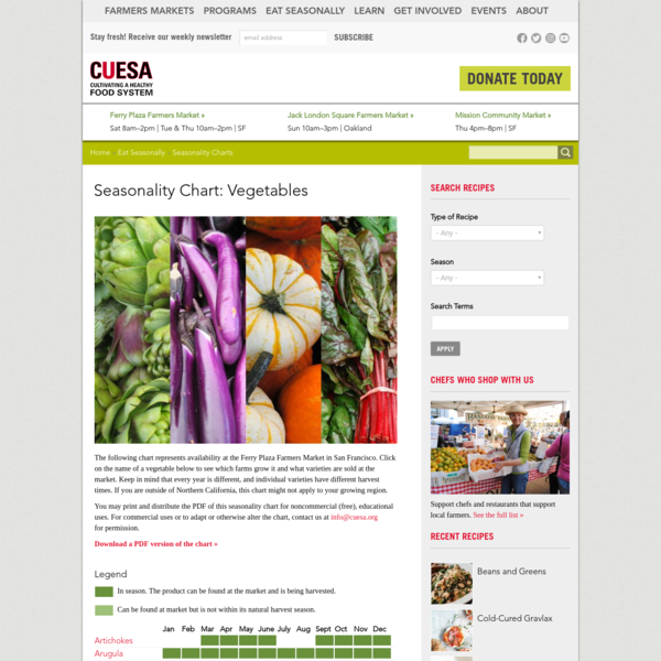 Seasonality Chart: Vegetables | CUESA