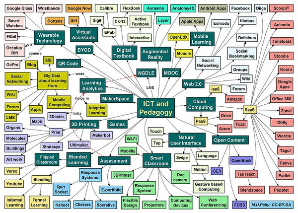800px-a_mind_map_on_ict_and_pedagogy.jpg