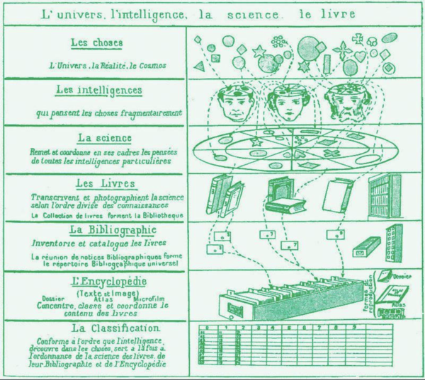 "https://dallingtonsmithdita14.wordpress.com/2015/03/28/reductio-ad-wikipedia/  ""Paul Otlet's conceptual model of how human knowledge is recorded. The universal catalogue transcends the limitations of individual books and other physical ""carriers"" of information."""