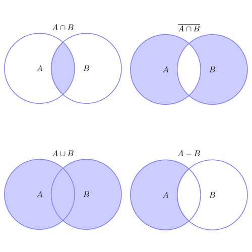 set-operations-illustrated-with-venn-diagrams.png