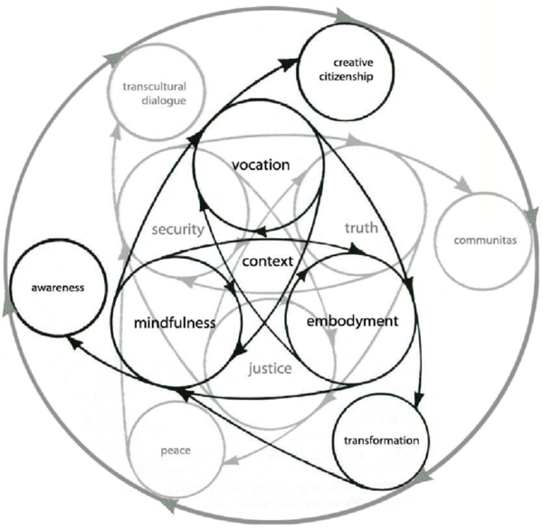 mandala-of-context-oriented-theatre-the-terms-used-will-be-explained-corresponding-to.png