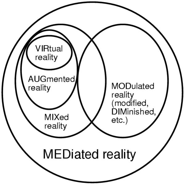 597px-Viraugmixmodmediated_reality.png