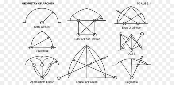 kisspng-arch-point-drawing-molding-lancet-window-semi-circular-arc-5b2d37cc06f427.6368728415296900600285.jpg