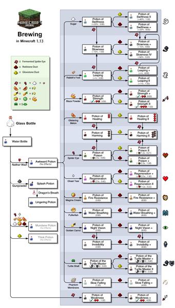 Minecraft Wiki - Brewing in Minecraft 1.13