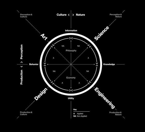neri-oxmans-krebs-cycle-of-creativity-830x754.jpg