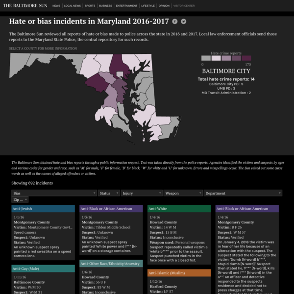 Hate or bias incidents in Maryland 2016-2017