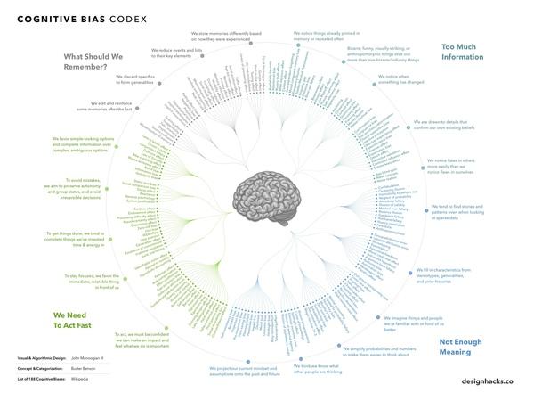 cognitive-bias-codex.jpg